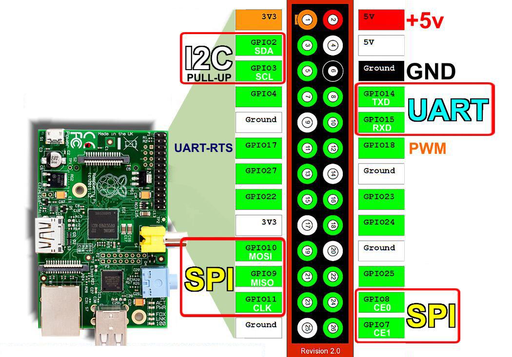 Raspberry Pi Pins und Belegung